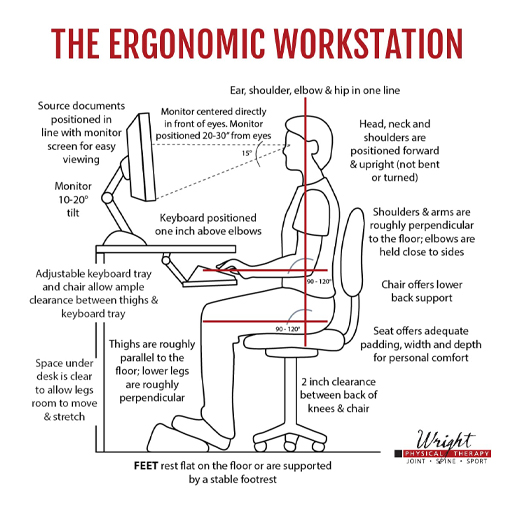 A Diagram of the ergonomic workstation wright physical therapy